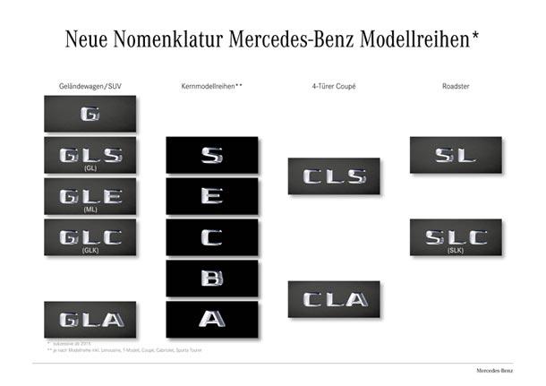 neue Nomenklatur der Baureihen